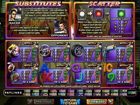 Dream Run Fun Slots by RTG with 5 Reel and 25 Line