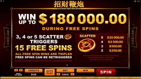 Lucky Firecracker Fun Slots by Microgaming with 5 Reel and 243 Line