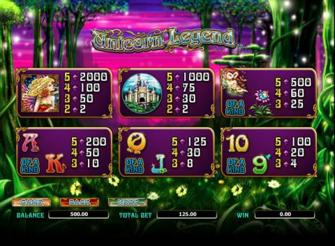 Unicorn Legend Fun Slots by Amaya with 5 Reel and 25 Line